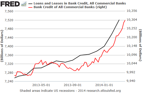 US-Commercial-Bank-Loans-Leases_Bank-Credit_2013-2014