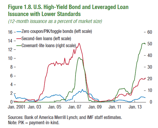 US-Covenant-lite-loans_second-lien-loans_2001-2013