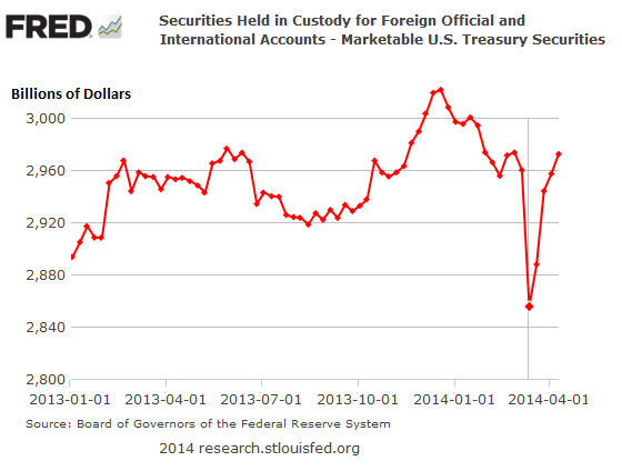 US-treasuries-held-in-custody-at Fed-for-foreign-official-accounts
