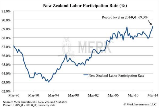 New-Zealand-labor-participation-rate-1986_2014