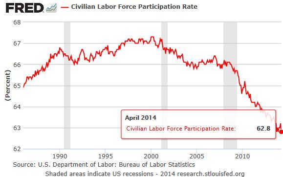 US-Labor-Force-Participation-rate