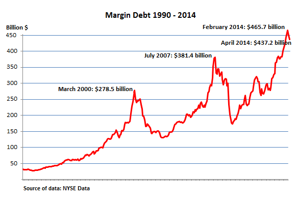 US-NYSE-margin-debt_1990-2014_Apr