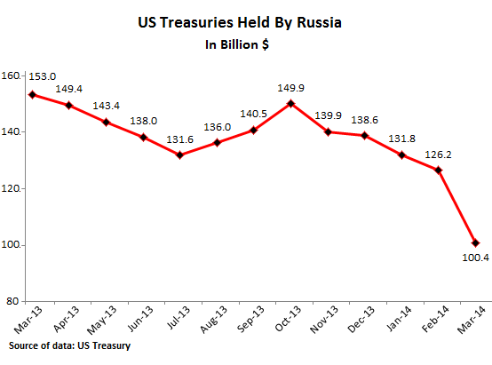 US-Treasuries-held-by-Russia_03-2014