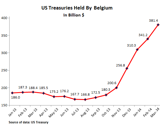 US-Treasuries-held-in-Belgium-03-2014