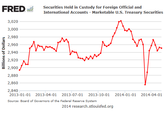 US-treasuries-held-in-custody-at Fed-foreign-accounts-05-2014