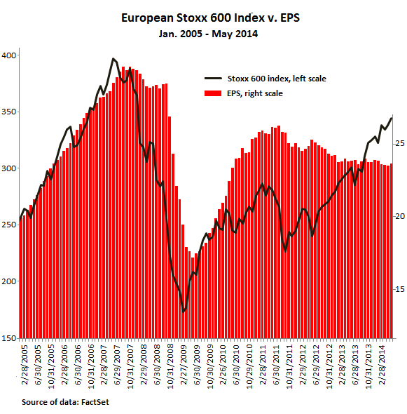 European-Stoxx600-index-v-EPS-2005-2014-May