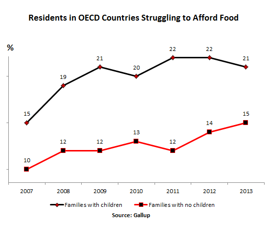 OECD-residents-struggling-to-afford-food