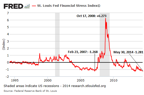 http://wolfstreet.com/wp-content/uploads/2014/06/US-Financial-Stress-Index-1994-2014-May30.png