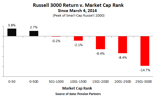 US-Russell-3000-returns-v-market-cap-rank