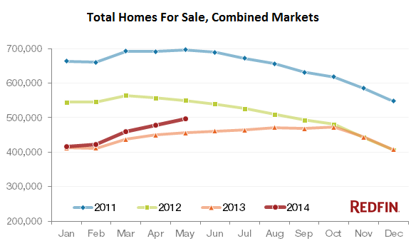 US-homes-for-sale-2011-2014-byRedfin