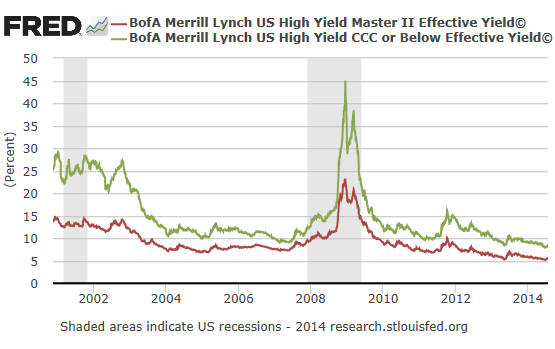 Bonds-junk-yields-2000_2014