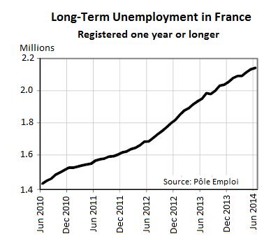 France-long-term-unemployment-Jun-2010-jun-2014