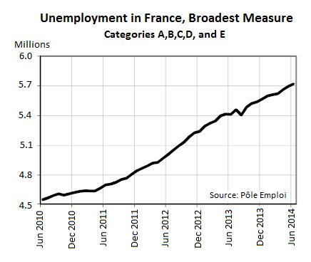 France-unemployment-6_2010_6_2014