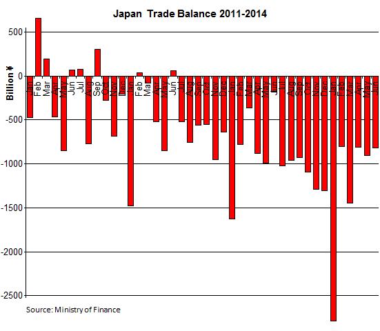Japan-Trade-Balance_2011-2014_06