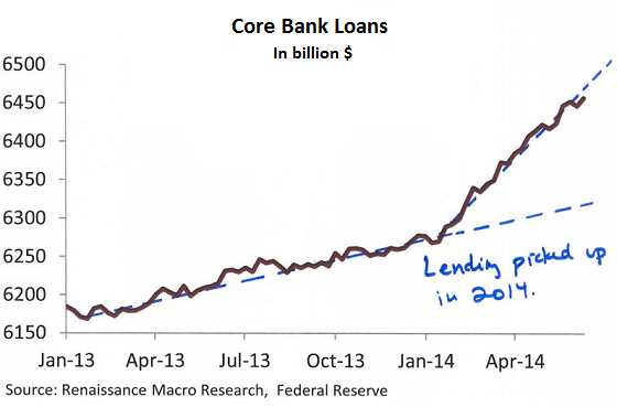 US-Core-bank_loans