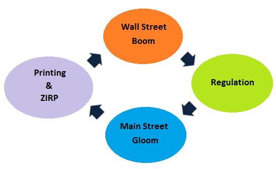 US-Wall-Street-boom_Main-Street-gloom