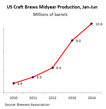 US-brews-craft-midyear-production-2010-2014