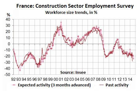 France-construction-sector-employment-survey