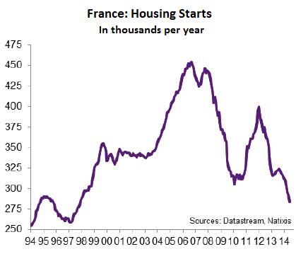 France-housing-starts-1994_2014