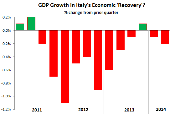 economic recovery italys economic recovery from hell in one chart wolf street