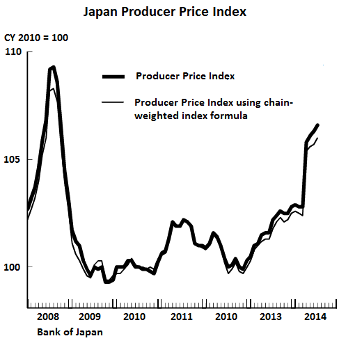 Japan-Producer-price-index-July