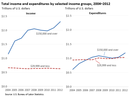 US-BLS-Income-Expenditures-by-income-group.png