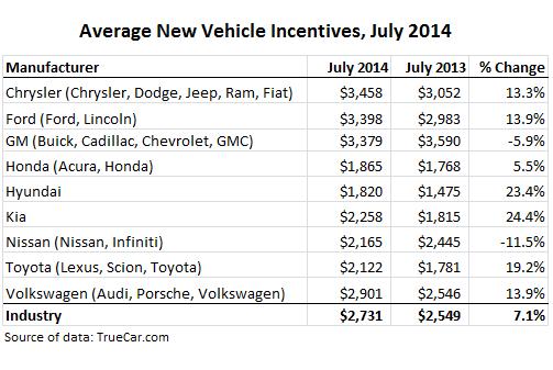 US-Cars-average-incentives-Jul-2014