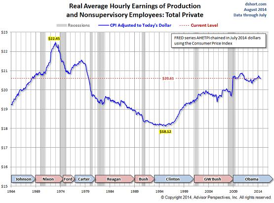 US-Real-hourly-earnings-1964-2014_Doug-Short