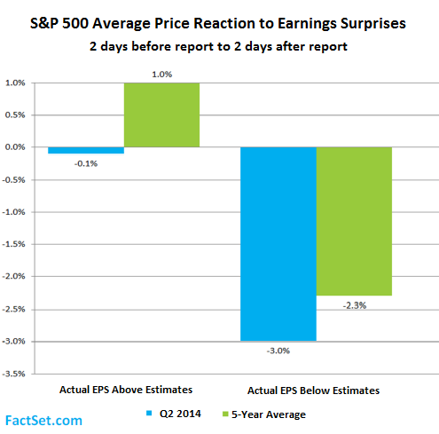 US-SP500-price-reaction-to-earnings-surprises