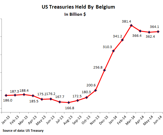 US-Treasuries-held-in-Belgium-06-2014