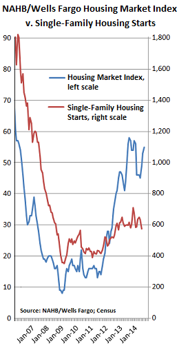 US-homebuilders-HMI-v-Housing-starts_2007-2014