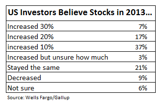 US-investor-survey-2013-stock-gains_WellsFargo-Gallup