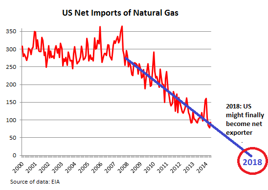 US-nat-gas-net-imports_2000-2014