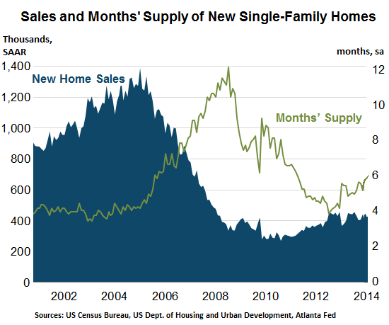 US-new-homes-sales-months-supply
