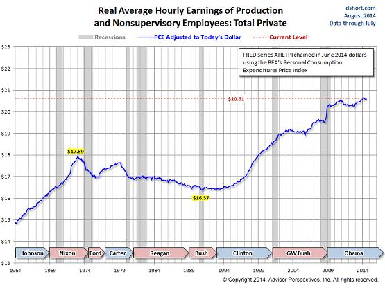 US-real-hourly-earnings-1964-2014-PCE-deflated-Doug-Short