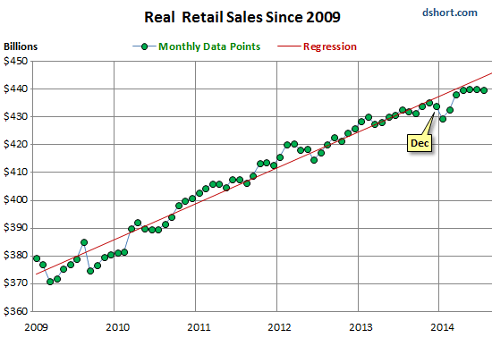 US-real-retail-sales-2009_2014