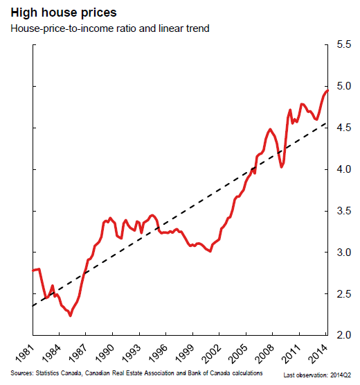 Canada-BOC-High-house-prices_1981_2014.p