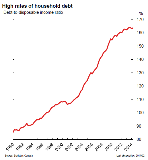 Canada-BOC-High-rates-of-household-debt