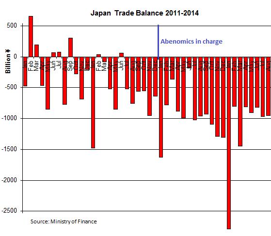 Japan-Trade-Balance_2011-2014_08