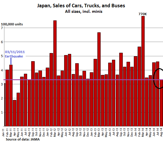 Japan-Vehicle-sales-total-2011-2014--Aug