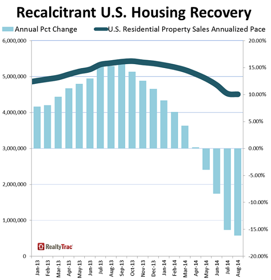 US-Home-sales-yoy-change-and-total-2012-2014-RealtyTrac