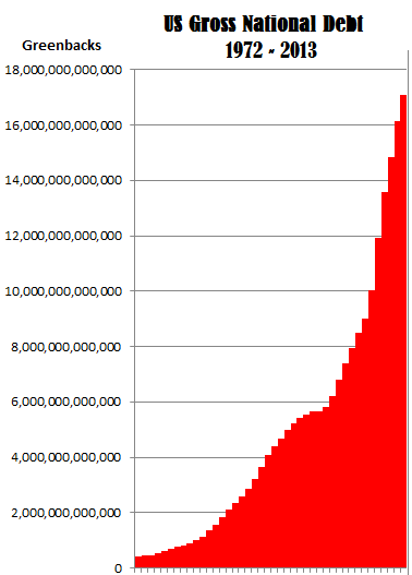 Exponential increase of us gross national debt 1972 2013 chart us gross national debt 1972 2013 graph 3 sciox Image collections