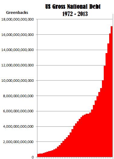 US-Gross-National-Debt-1972-2013-Graph-3