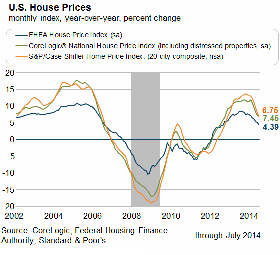 US-Home-Prices-Atlanta-Fed_2002-2014.png