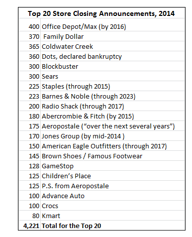 US-announced-retail-store-closings-2014