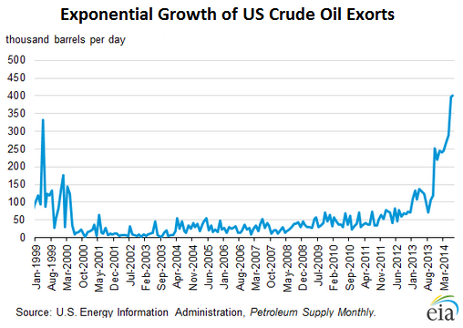 US-crude-oil-exports-1999_2014