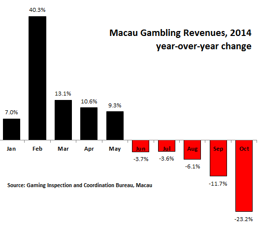 China-Macau-yoy-change-gaming-revenues-2014