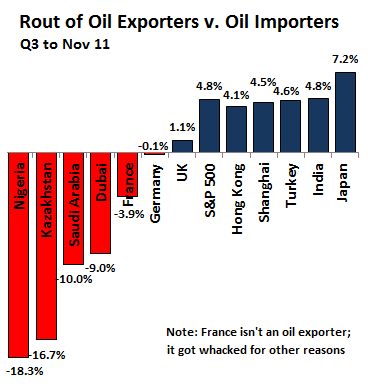 Global-stocks_Rout-of-the-oil-exporters