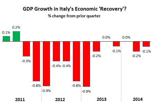 Italy-GDP-2011-2014-Q3
