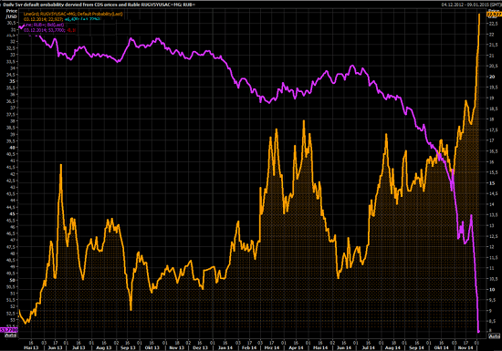 Russia-ruble-vs-probability-of-default